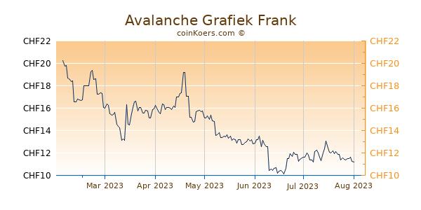 Avalanche Grafiek 6 Maanden