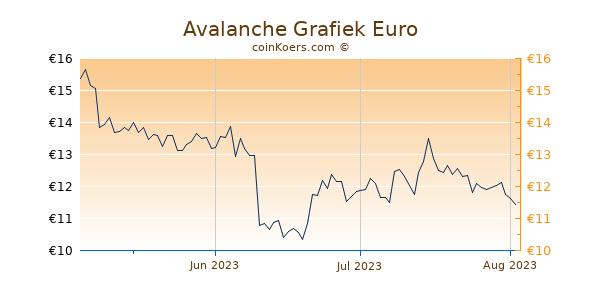 Avalanche Grafiek 3 Maanden