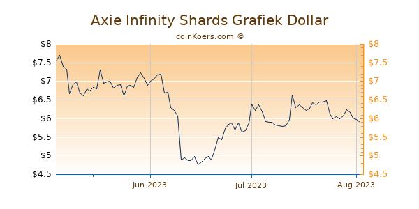 Axie Infinity Shards Chart 3 Monate