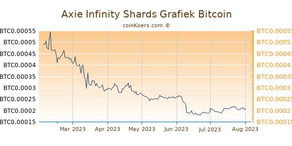 Axie Infinity Shards Grafiek 6 Maanden