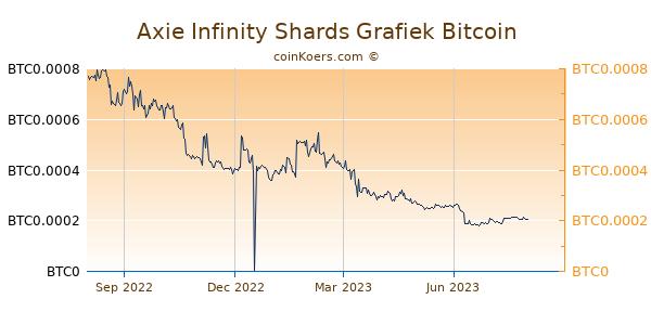 Axie Infinity Shards Grafiek 1 Jaar