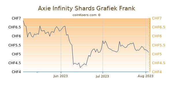 Axie Infinity Shards Grafiek 3 Maanden