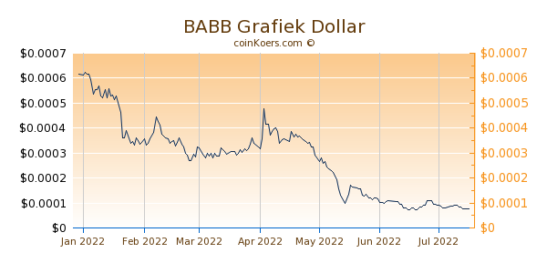BABB Grafiek 6 Maanden