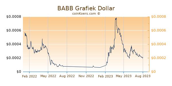 BABB Grafiek 1 Jaar