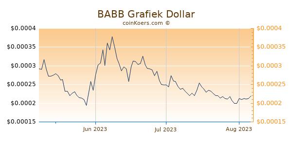 BABB Chart 3 Monate