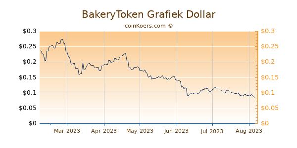 BakeryToken Grafiek 6 Maanden
