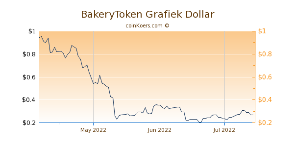 BakeryToken Chart 3 Monate