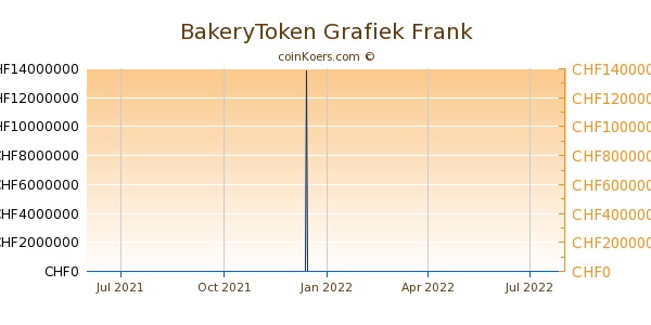 BakeryToken Grafiek 1 Jaar