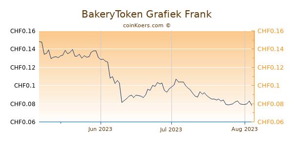 BakeryToken Grafiek 3 Maanden