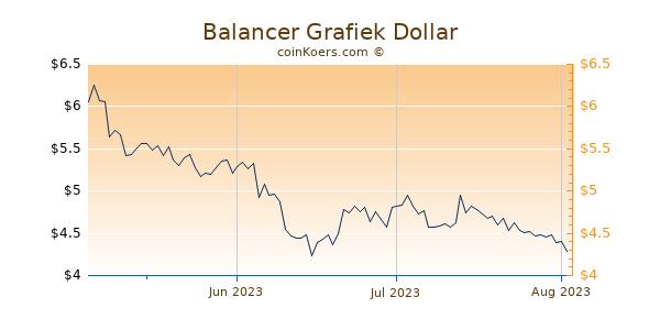 Balancer Chart 3 Monate