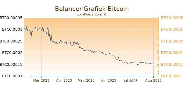 Balancer Grafiek 6 Maanden