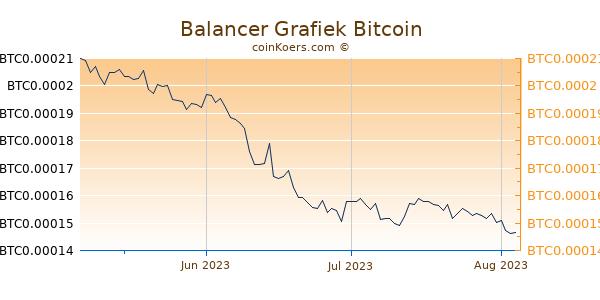 Balancer Grafiek 3 Maanden
