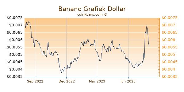 Banano Grafiek 1 Jaar