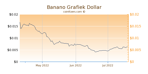 Banano Chart 3 Monate