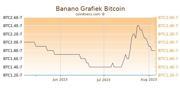 Banano Grafiek 3 Maanden