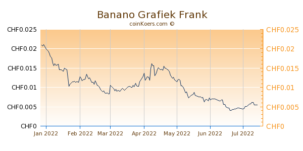 Banano Grafiek 6 Maanden