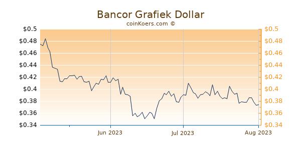 Bancor Chart 3 Monate