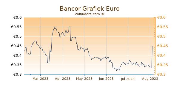 Bancor Grafiek 6 Maanden