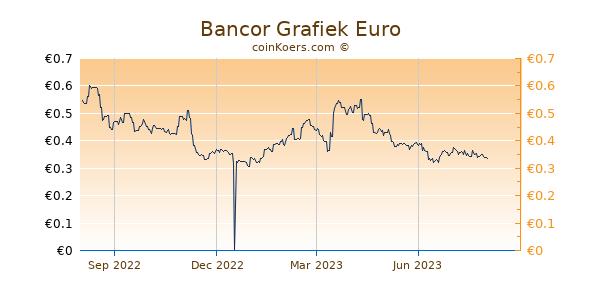 Bancor Grafiek 1 Jaar