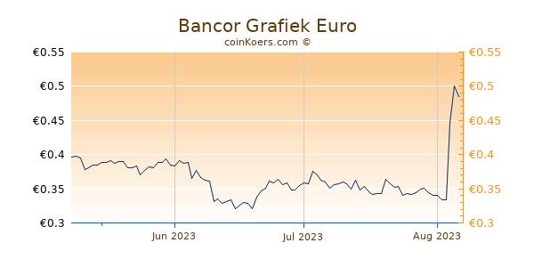 Bancor Grafiek 3 Maanden