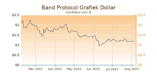 Band Protocol Grafiek 6 Maanden