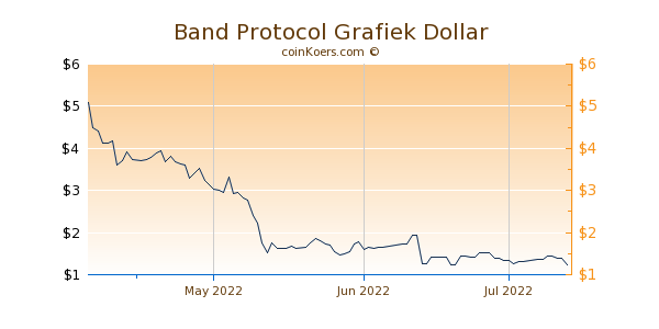 Band Protocol Chart 3 Monate