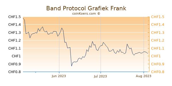 Band Protocol Grafiek 3 Maanden