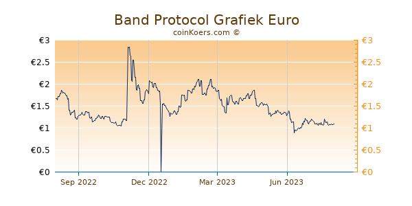 Band Protocol Grafiek 1 Jaar