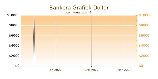 Bankera Chart 3 Monate