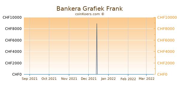 Bankera Grafiek 6 Maanden
