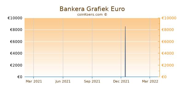 Bankera Grafiek 1 Jaar