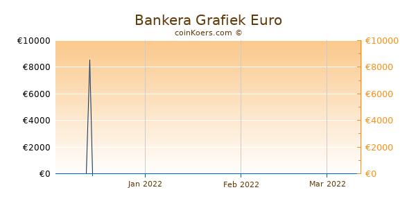 Bankera Grafiek 3 Maanden