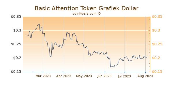 Basic Attention Token Grafiek 6 Maanden