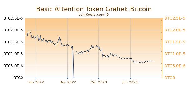 Basic Attention Token Grafiek 1 Jaar