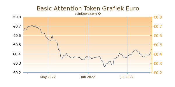 Basic Attention Token Grafiek 3 Maanden