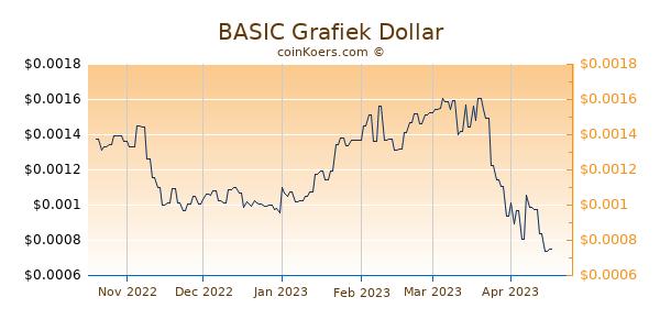 BASIC Grafiek 6 Maanden