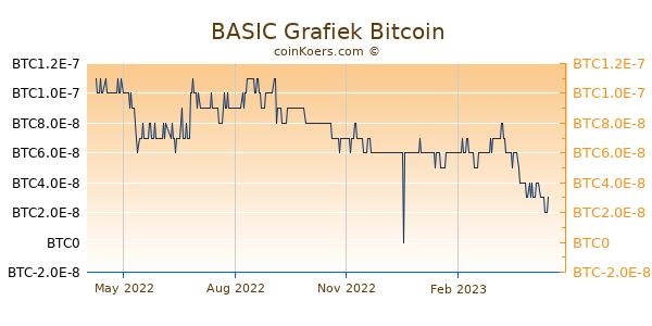 BASIC Grafiek 1 Jaar