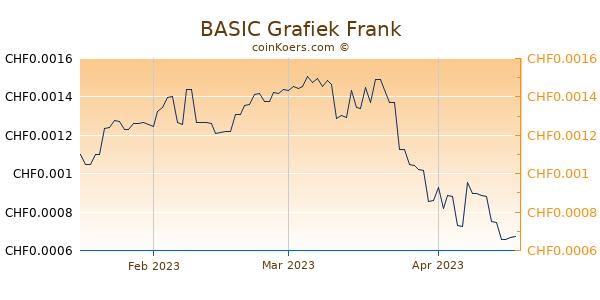 BASIC Grafiek 3 Maanden