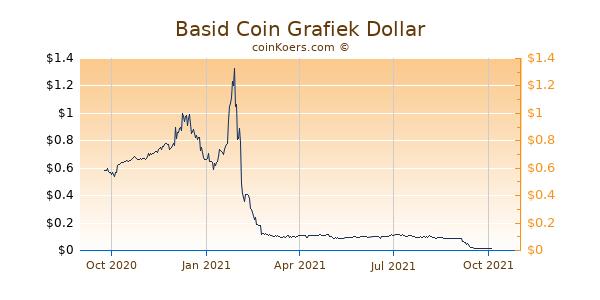 Basid Coin Grafiek 1 Jaar