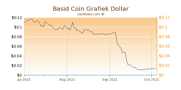 Basid Coin Chart 3 Monate