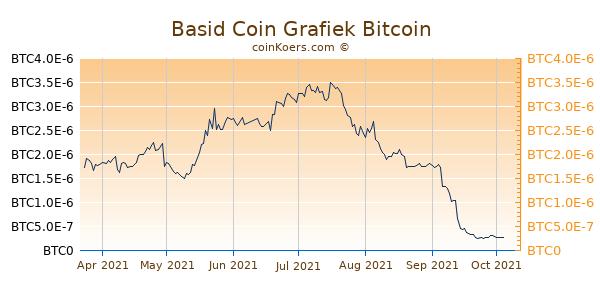 Basid Coin Grafiek 6 Maanden