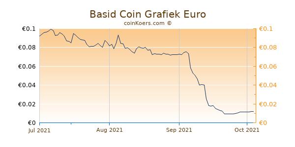 Basid Coin Grafiek 3 Maanden