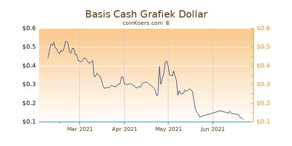 Basis Cash Grafiek 6 Maanden