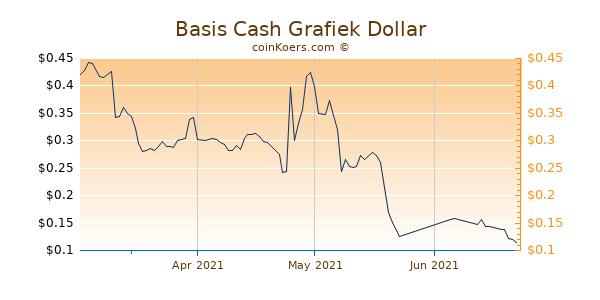 Basis Cash Chart 3 Monate