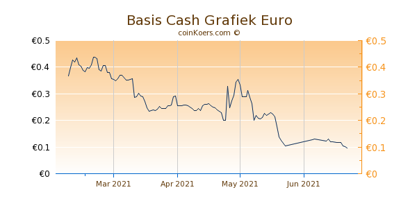 Basis Cash Grafiek 1 Jaar