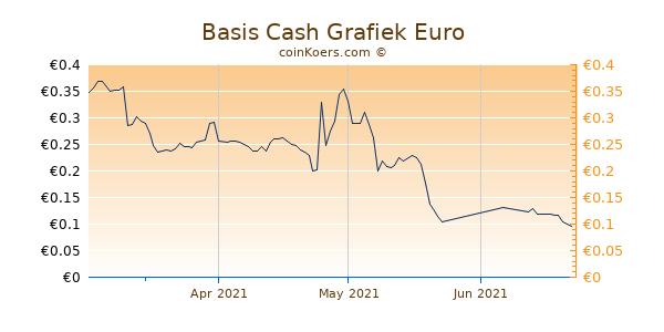 Basis Cash Grafiek 3 Maanden