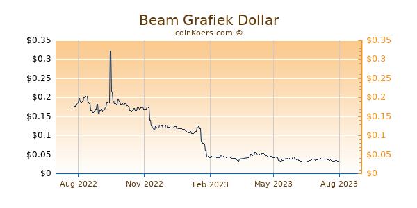 Beam Grafiek 1 Jaar
