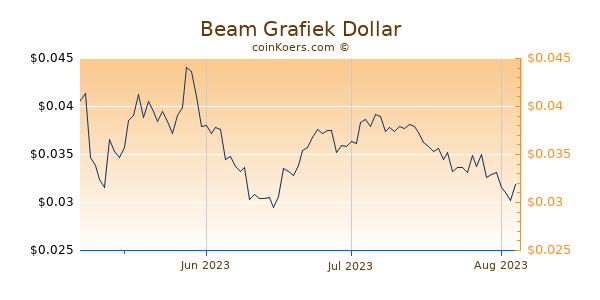Beam Chart 3 Monate