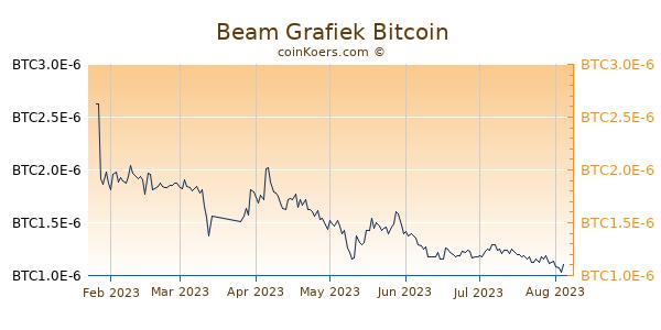 Beam Grafiek 6 Maanden