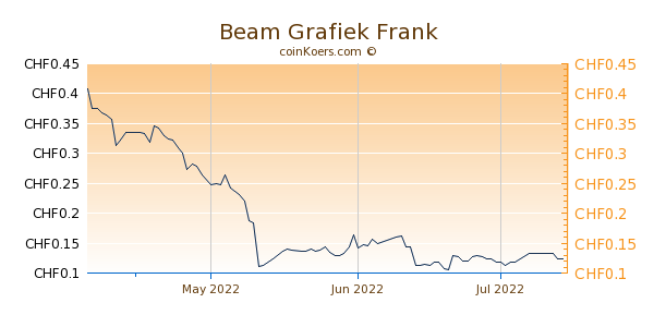 Beam Grafiek 3 Maanden